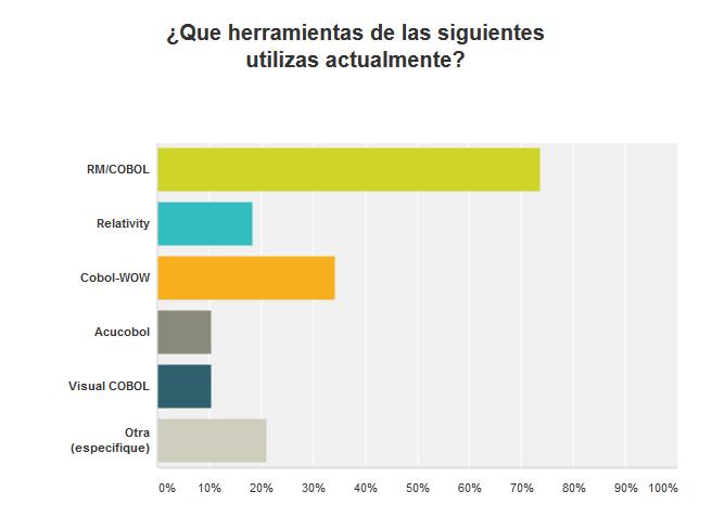 Encuesta a usuarios COBOL y Novedades de Agosto 2016